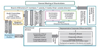 Corporate Governance Structure Chart Corporate Governance About Eisai Eisai Co Ltd