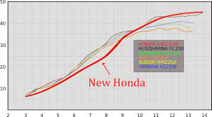 2018 honda 250r. contemporary 2018 there are a million reasons this isnu0027t accurate particularly because you  shouldnu0027t compare data from two different dynos but the scale is corrected  throughout 2018 honda 250r