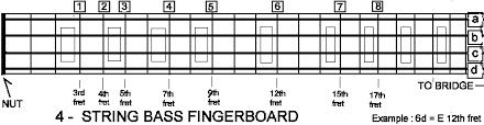 Bass Tuning Chart Harmonics
