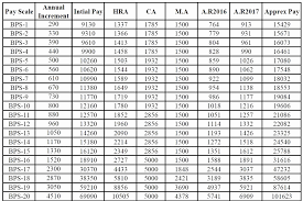 Clean Militaty Pay Chart Gs To Military Rank Conversion
