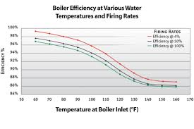 Temperature Maintenance Chart The Hvac Factor Boiler Maintenance