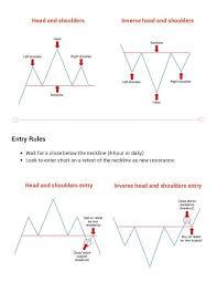 Chart Saham Online 3 Forex Chart Patterns Cheat Sheet Learn Forex Trading