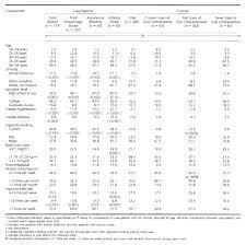 Compare Contraceptive Pills Pharma