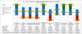Jollibee Foods Corporation Top 10 Players 12 16 March