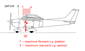 Stability Chart Aviation Aircraft Weight And Geometry Aerodynamics For Students