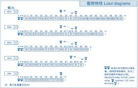 Tower Crane Lifting Capacity Chart Buy H3 36b Tc6036 12t Load Capacity Potain Tower Crane H3