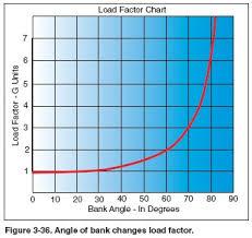 Load Factors And Stalling Speeds Design Plane