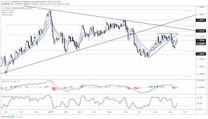 Crude Oil Prices Threaten Major Breakout How Will Usd Cad