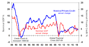 Chart Of The Week Is Australia In A Credit Crunch