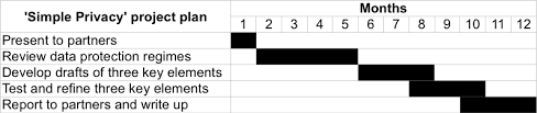 How To Make A Simple Gantt Chart The Research Whisperer