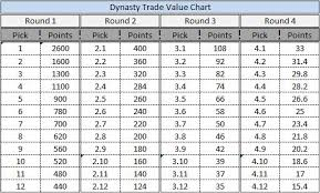 Jimmy Johnson Trade Chart Dynasty Draft Tools Dynasty Trade Value Chart Background