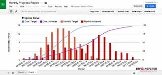 Google Combo Chart Second Y Axis Create Weekly Or Monthly Progress Chart In Google Doc