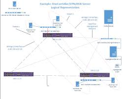sdn platform wired installation and user guide graphics topology logical png
