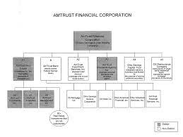 Amtrust Parent Files For Bankruptcy Cleveland Com