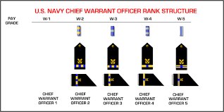 cwo navy active duty naval warrant officers ranks farragut high school