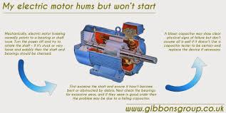 for all electric motor faults phone gibbons for expert advice repairs rewinds and replacements call 01621 868138 or email info gibbonsgroup co uk and