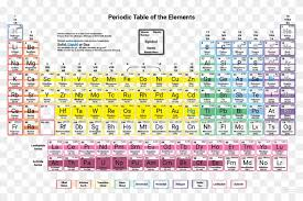 Element Density Chart Of Elements The Periodic Table Tabla