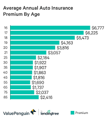 However, the exact cost of your insurance premiums many of the factors which influence life insurance, such as your age or your family's medical history, are out of your control. Average Car Insurance Rates For 19 Year Old Male Rating Walls
