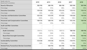 Board Self Assessment Ayala Land Investor Relations