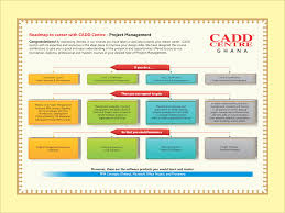 career path project management roadmap to career cadd centre project management cadd