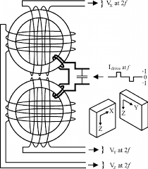 wiring x and y explore wiring diagram on the net • wiring diagram for the fluxgate sensor channels x and y are each rh researchgate net graph