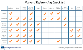 Harvard Referencing An Easy Guide My Assignment Services
