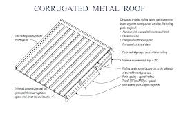 how to install corrugated plastic roofing installation of corrugated metal roofing install corrugated plastic roofing image
