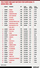 The Most And Least Watched Post Super Bowl Tv Shows Alias