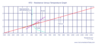 resistance temperature detector rtd working types 2 3 and 4 wire rtd resistance versus temperature graph