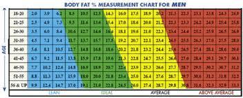 Fat Percentage Chart Ideal Body Fat Percentage Chart 2 Personal Fitness Pins
