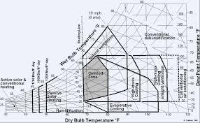 Comfort Zone Psychrometric Chart Numeric Parameters Hvac System Variety