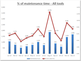 Kpi Maintenance The Planning Master For Industrial Engineer