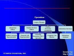 Capella University Organizational Chart Best Picture Of