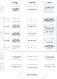 Combined Flowchart Of Learning And Teaching Approaches And