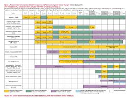 Baby Immunization Chart Usa Immunization Schedules From Other Countries Vaxopedia