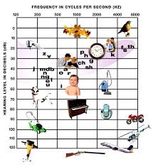 Hearing Banana Chart An Easy Guide To Reading Your Audiogram With Pictures And