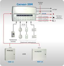 Охранная сигнализация на базе оборудования Болид Охранная  Рисунок 3 Автономное использование прибора Сигнал 20М
