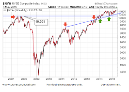 Nyse Charts Free Bullish Or Bearish Stocks Heres What The Charts Are Saying