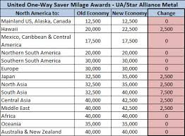 United Mileage Award Chart United Airlines Significantly Devalues Award Chart As Of