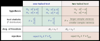 Two-Sample F-Test