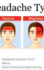 Adache Ty Migraine Tension Headache Location Chart Meme