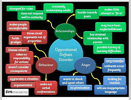 Behavior Charts For Oppositional Defiant Disorder The Rise Of The Modern Day Dad Your Ultimate Guide