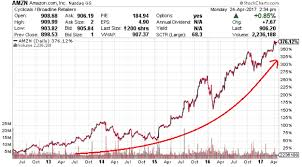 2 Charts Show Why Amazon Nasdaq Amzn Is The Next Trillion