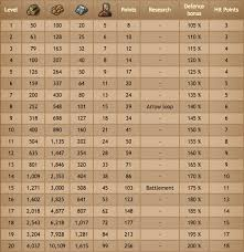 Tribal Wars Catapult Chart Rams And Catapults Tribal Wars 2 Forum En