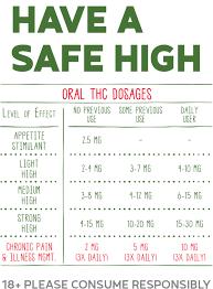 Edible Dosage Chart The Local Crop Dosing