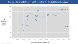 Understanding the relationship between health coverage and cost can help you choose the right health insurance for you. Health Care Prices In The United States Wikipedia