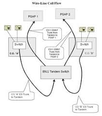 wireline 9 1 1 call flow diagram technical diagrams drawings wireline 9 1 1 call diagram illustrating how calls are routed to the correct