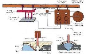 Реферат Автоматическая сварка под слоем флюса ru Сварка под слоем флюса в основном автоматический или полуавтоматический процесс Вид автоматической сварки обеспечивает высокую производительность до 40 кг
