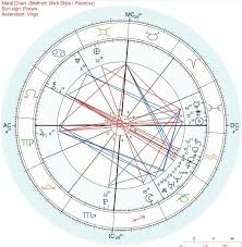 Difficult Natal Chart