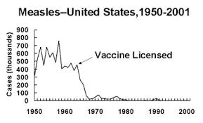 Polio Vaccine Chart